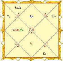 Astrologer In Canada